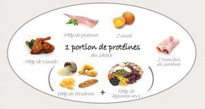 Les équivalences de part de protéines à consommer par repas