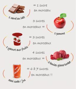 exemple de proportion de sucre dans les aliments