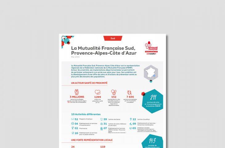mutualité française sud rôle mission