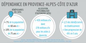 Situation de la dépendance en région Paca en 2018
