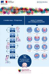 Vaccination chez les nourrissons