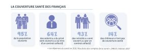 La couverture santé des français en 2016