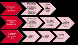 """Réforme de la santé """"Ma santé 2022"""" en 1 infographie"""