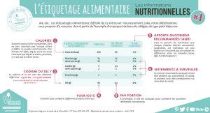 étiquette alimentaire les informations nutritionnelles