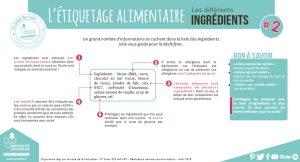les étiquettes des aliments : reconnaitre les ingrédients qui le composent