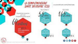 les chiffres de la complémentaire santé en infographie