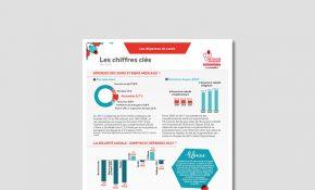 dépenses de santé mutualité française sud les chiffres clés