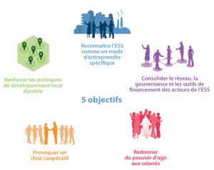 les objectifs de la loi ESS de 2014