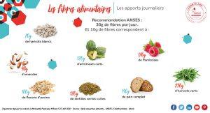 quantité de fibres contenues dans 10 g d'aliments