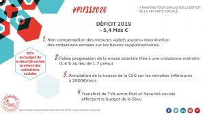 Pourquoi le budget de la Sécurité sociale sera déficitaire en 2020
