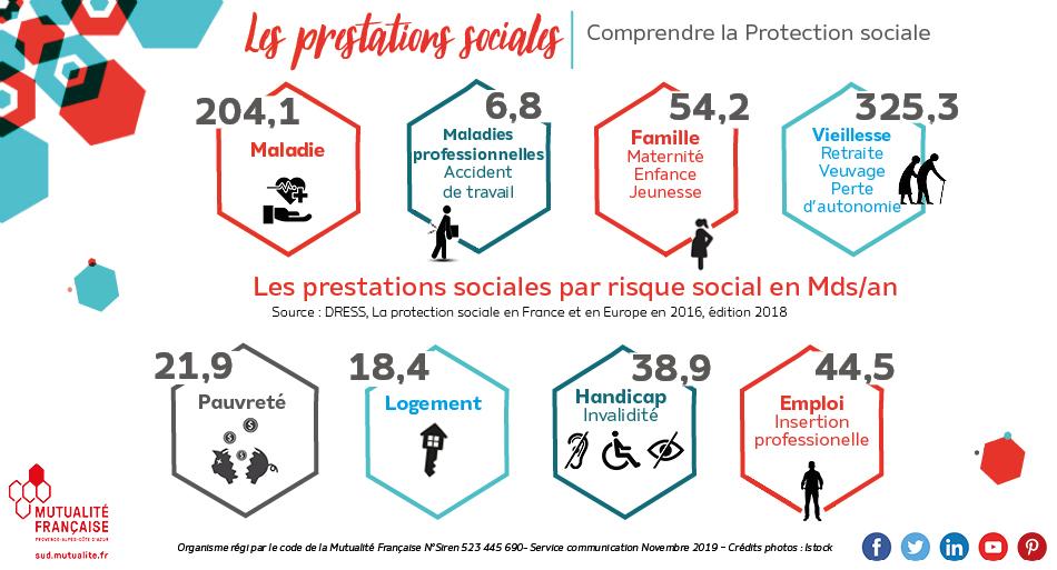 Les prestations sociales par risques sociaux en France en 2016