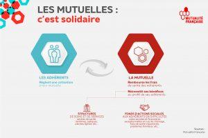 modèle solidaire des mutuelles